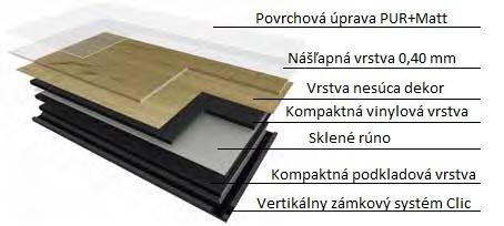 Zloženie podlahy Gerflor Creation 30 Clic
