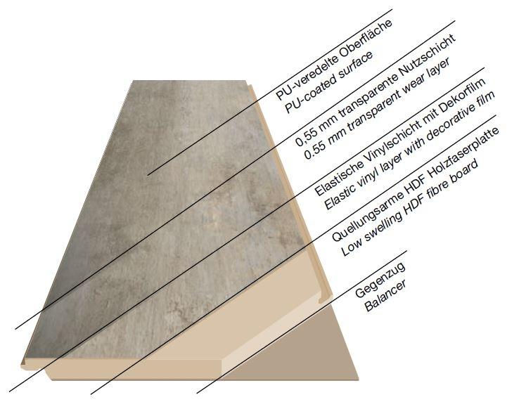 Zloženie podlahy Kaindl Solid Pro HDF