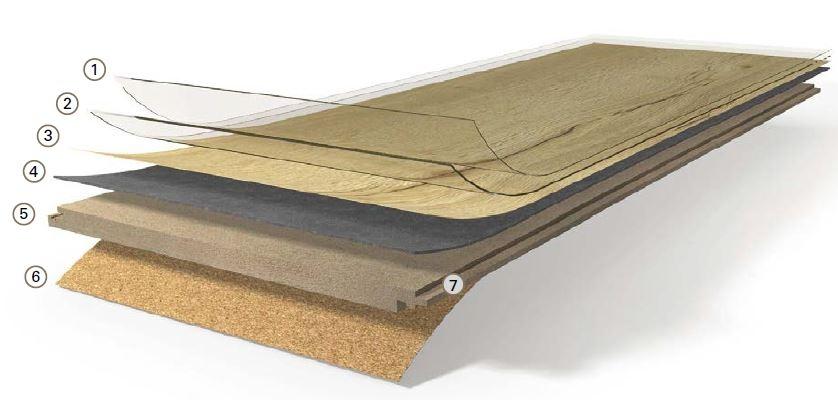 Zloženie vinylovej podlahy Parador