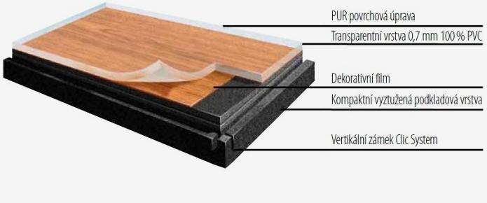 Zloženie podlahy Gerflor Creation 70 Clic