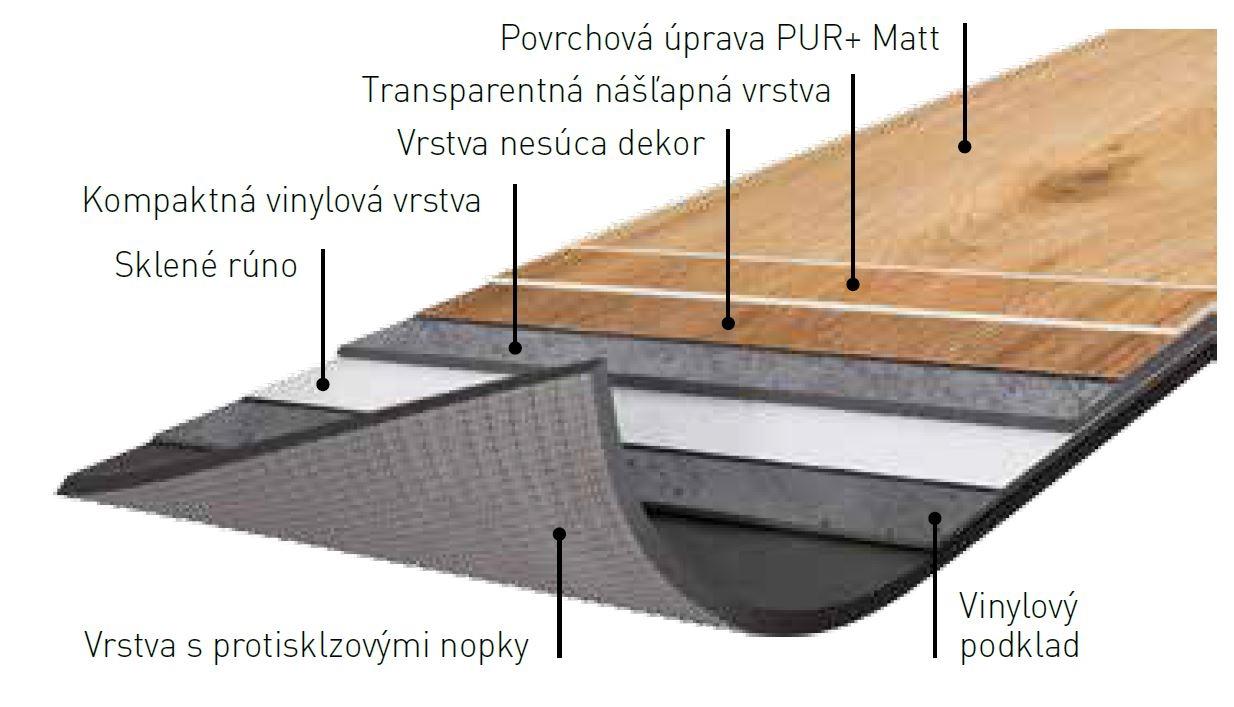zloženie podlahy Gerflor Creation 55 Looselay