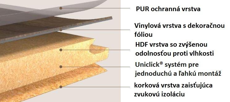 Zloženie podlahy Fatra Click