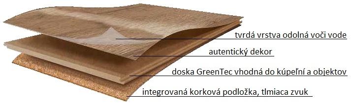 Zloženie podlahy Home Design Flooring